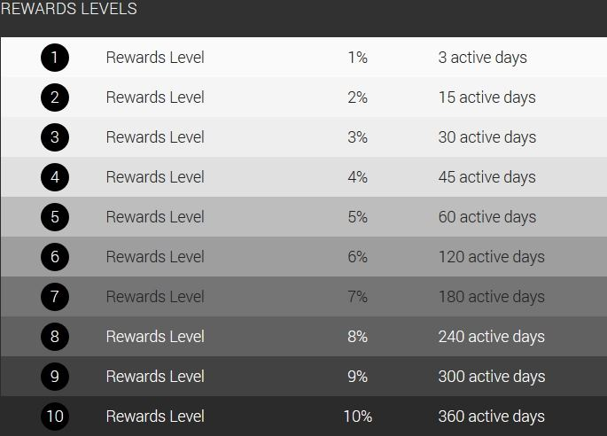 Climb up Streamate's reward system to receive money back